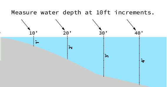 How to Measure Water Depth
